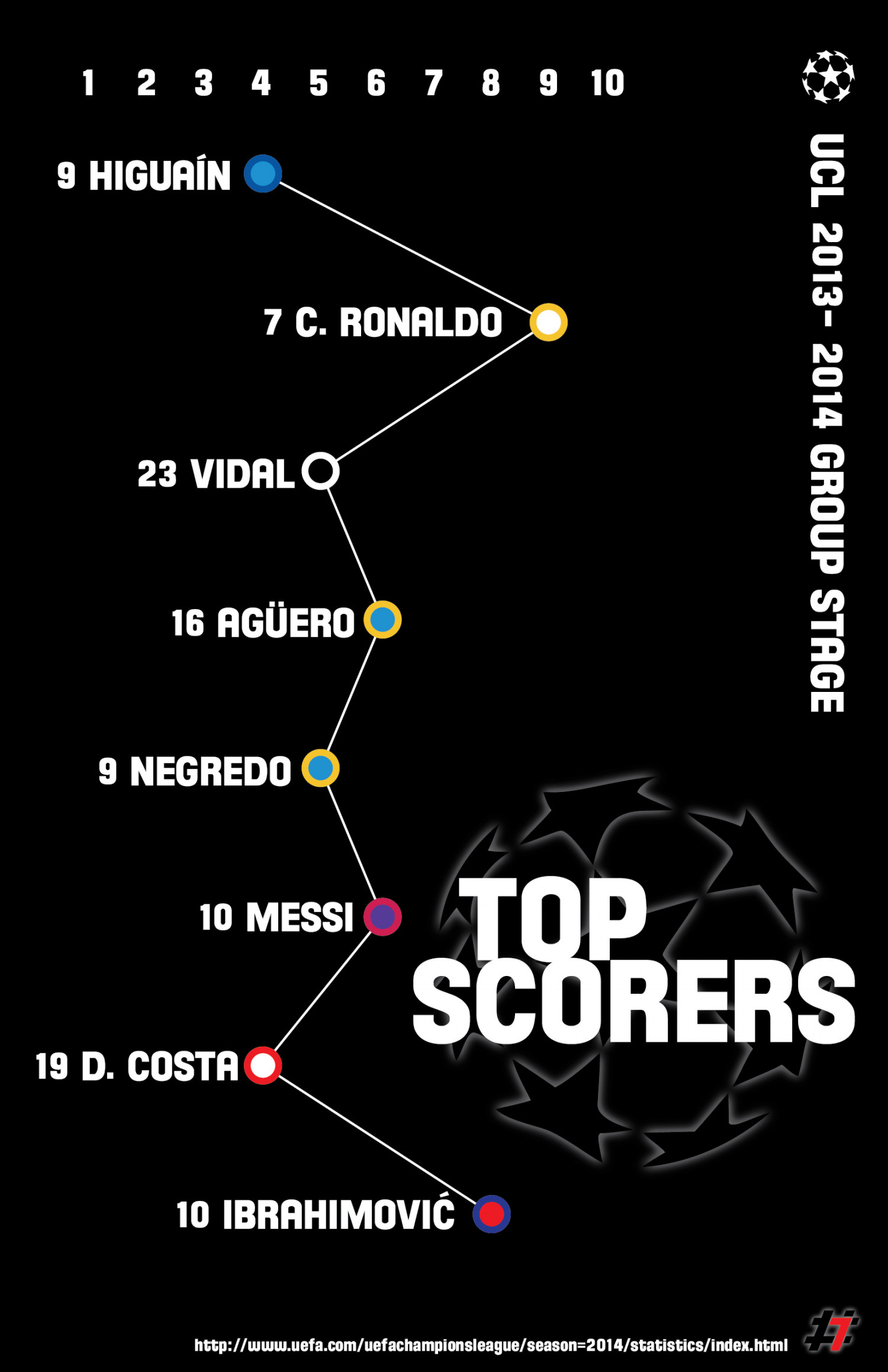 UCL Group Stage TOP SCORERS Infographic
