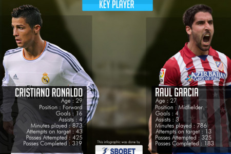 UEFA Champions League Finals - Real Madrid vs Atletico Madrid Infographic