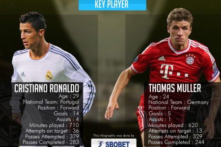 UEFA Champions League Semifinals - Real Madrid vs Bayern Munchen Infographic