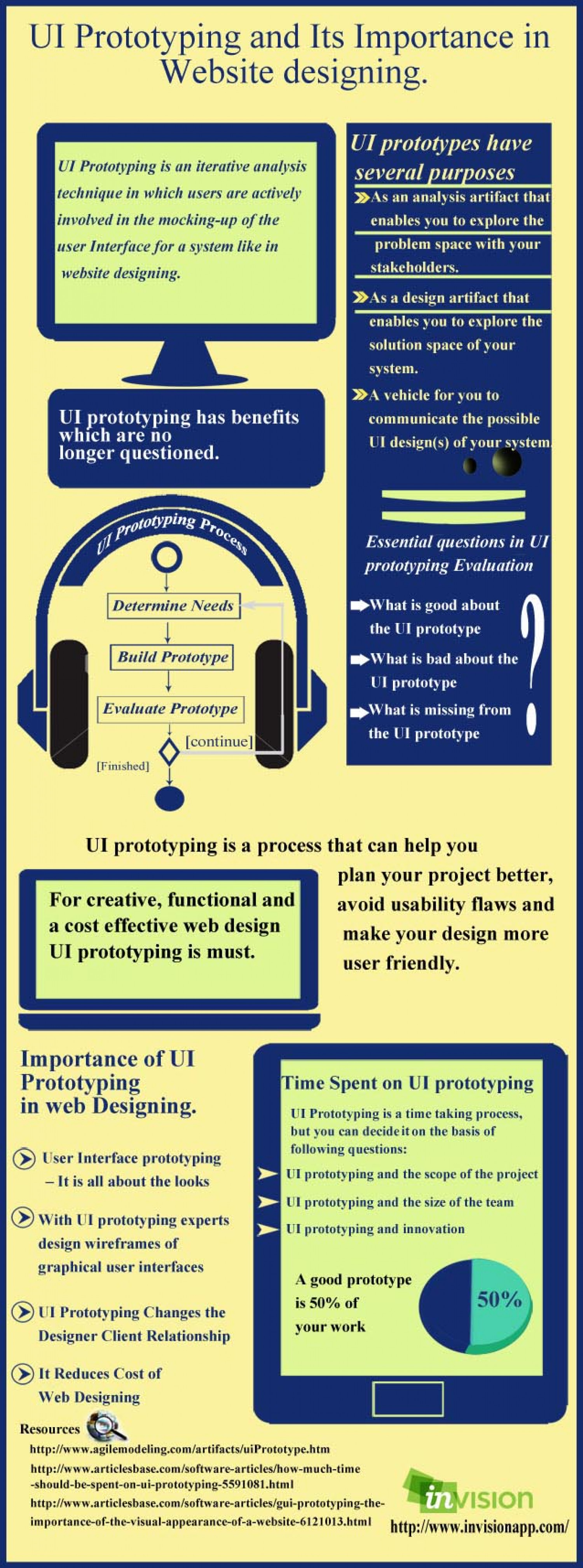 UI Prototyping and Its Importance in Website designing Infographic