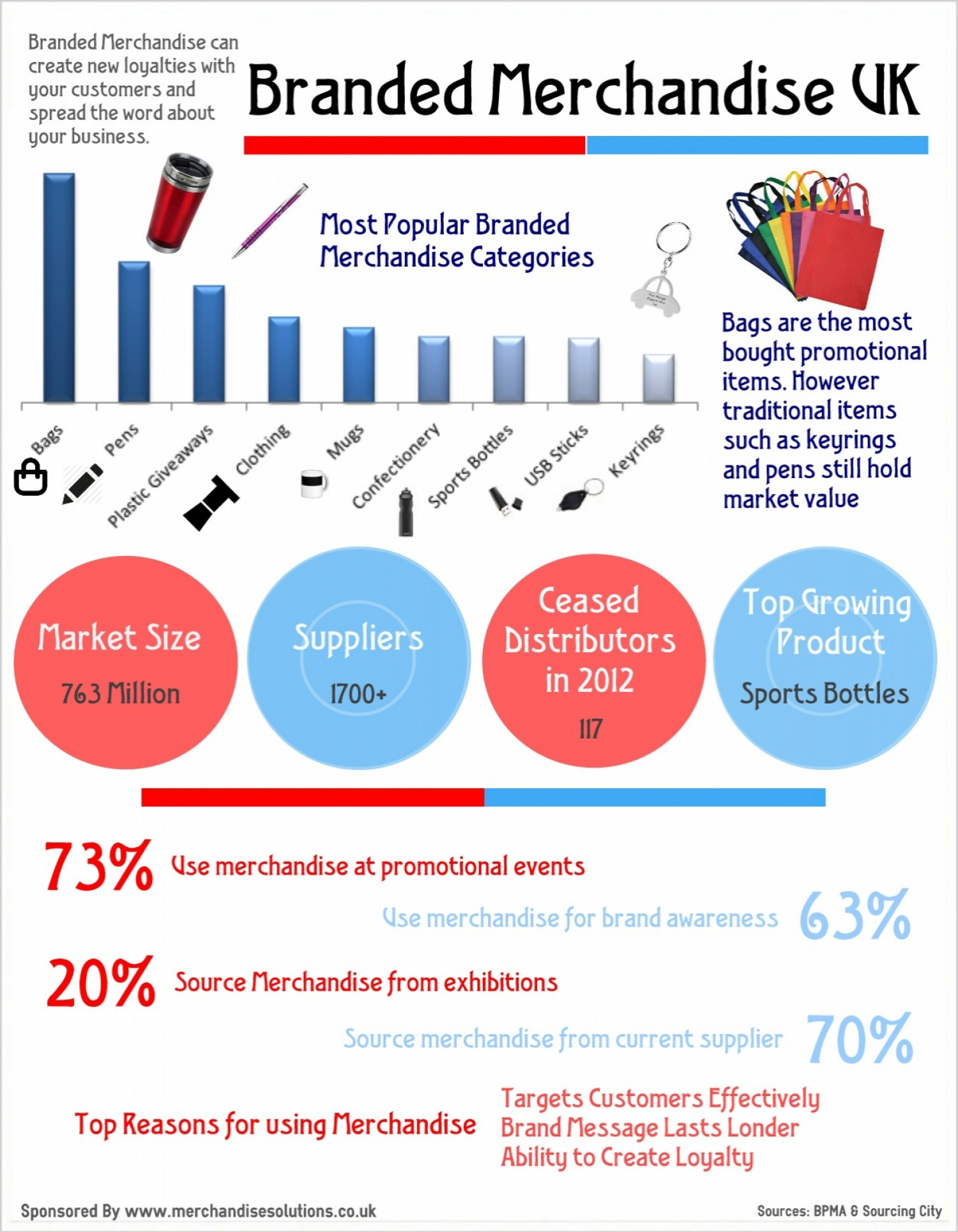 UK Branded Merchandise Infographic