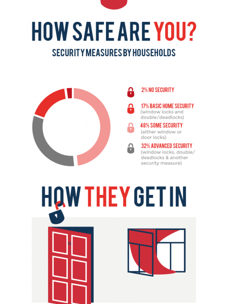 Why it Pays to Get A Good Lock Infographic