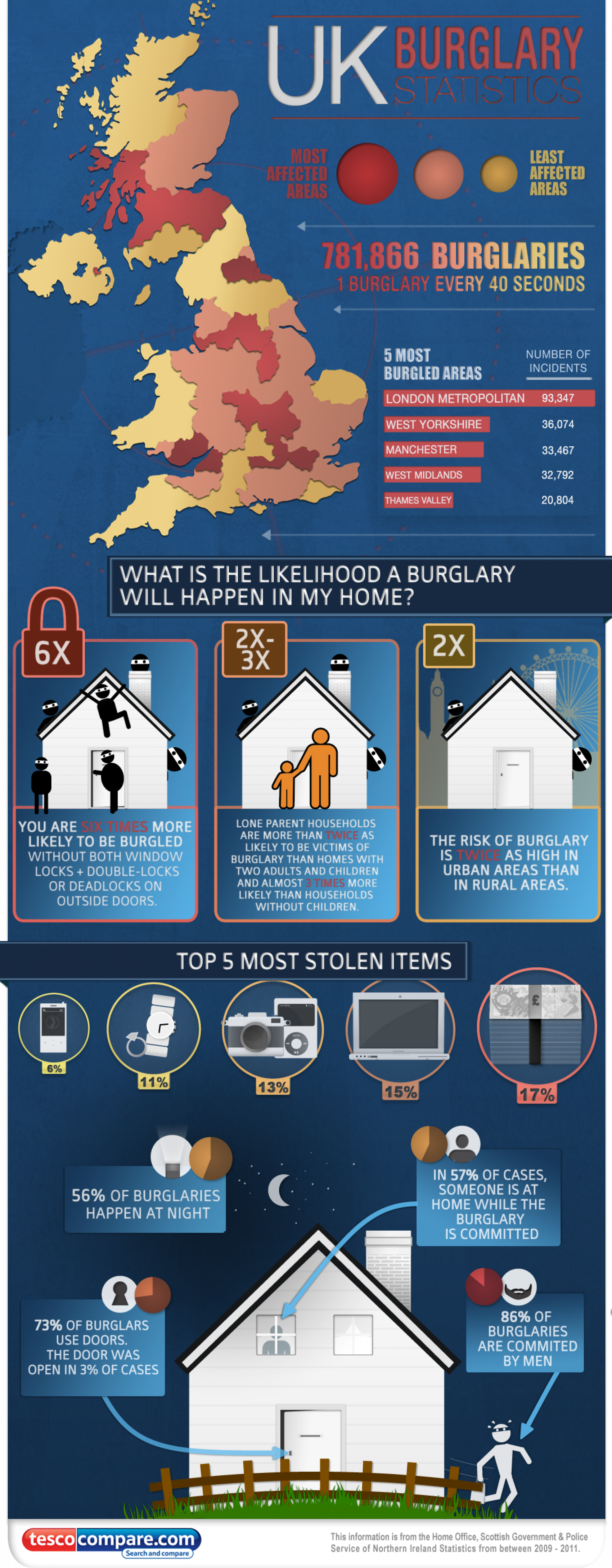 UK Burglary Statistics Infographic