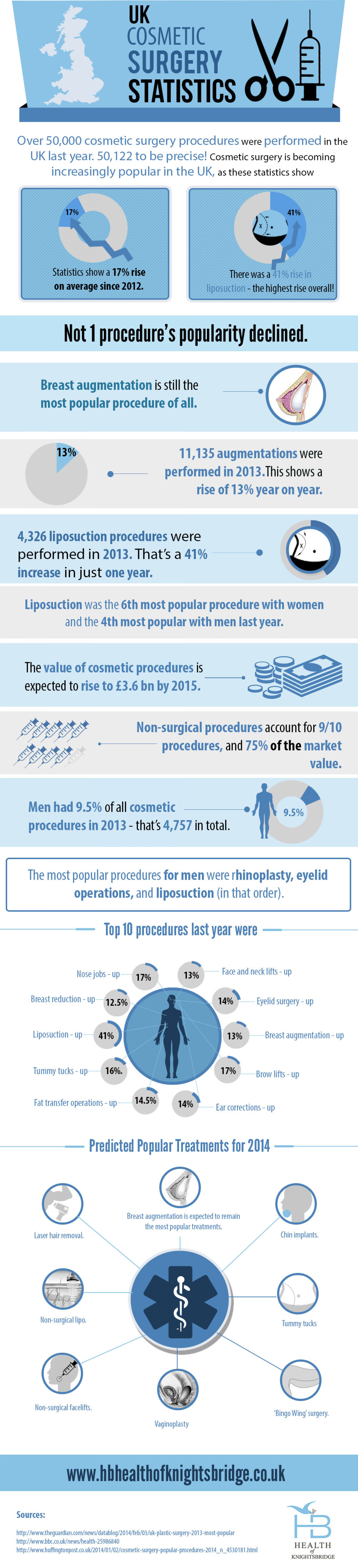UK Cosmetic Surgery Statistics Infographic