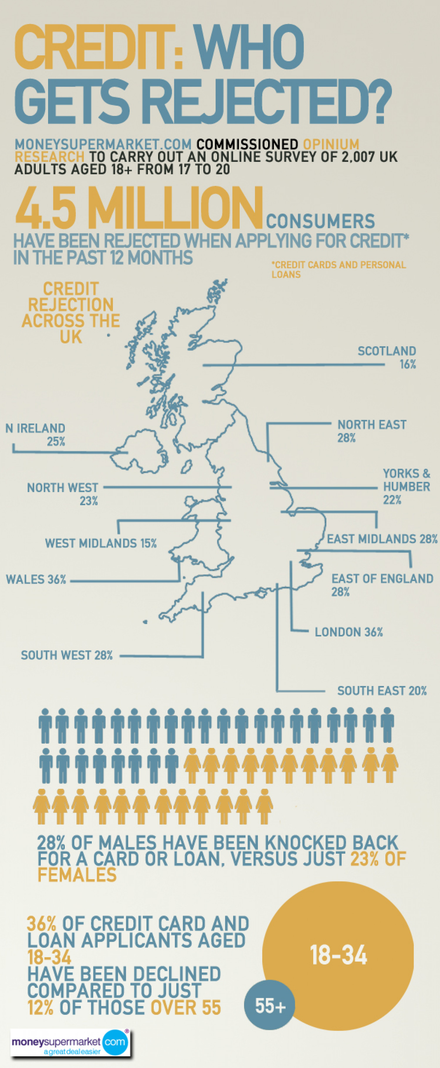 UK Credit:  Who Gets Rejected? Infographic