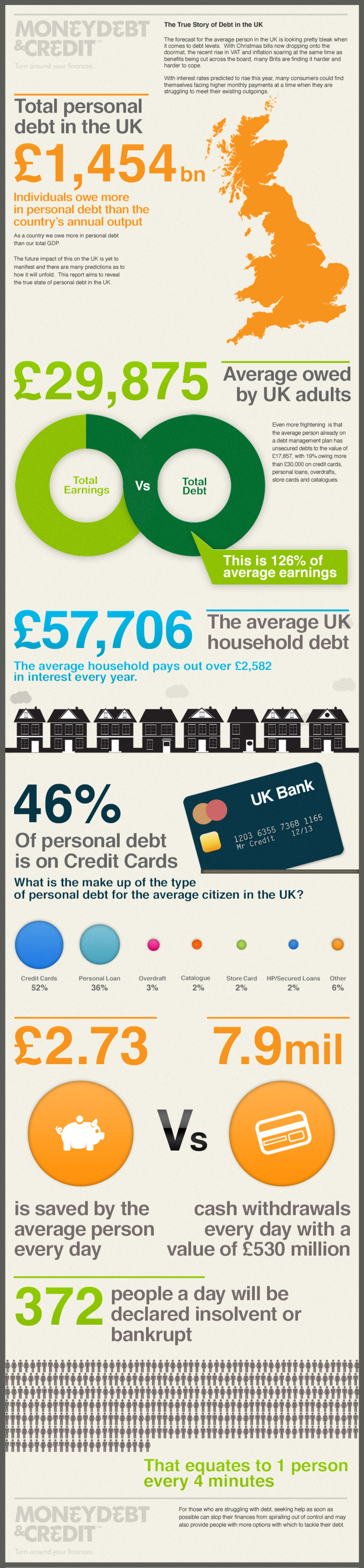 UK Debt Problem Facts and Figures Infographic