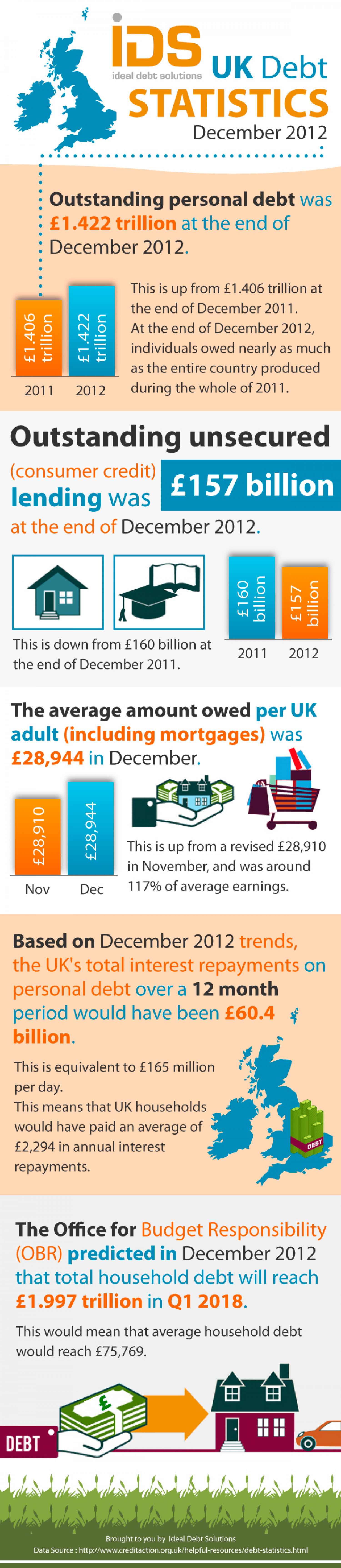 UK Debt Statistics - December 2012 Infographic
