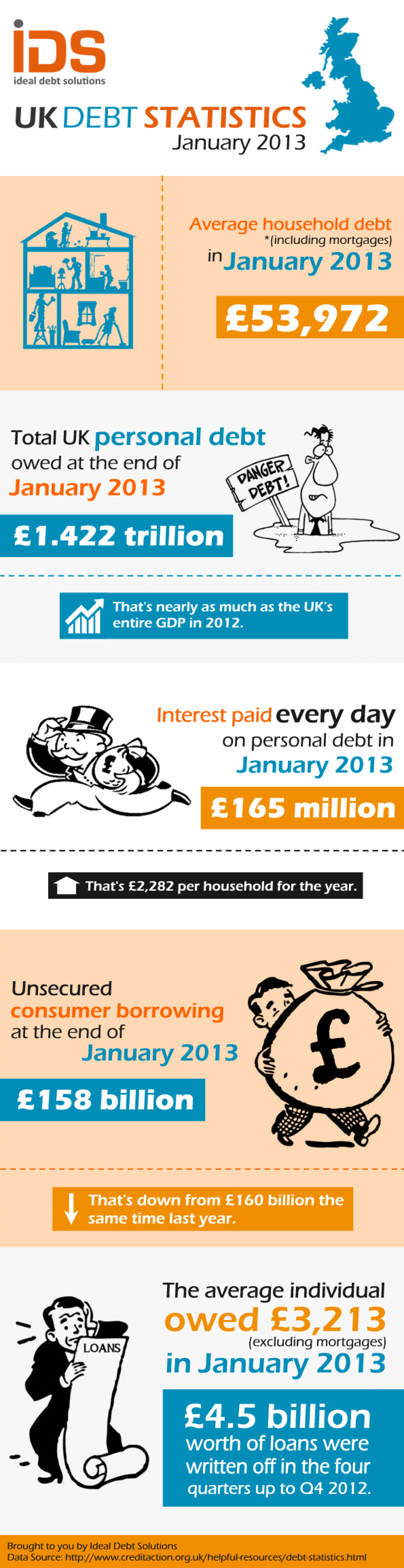 UK Debt Statistics - January 2013 Infographic