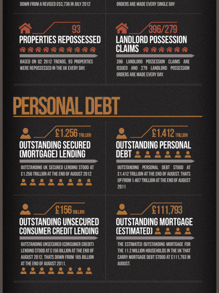 Uk debt Statistics Infographic
