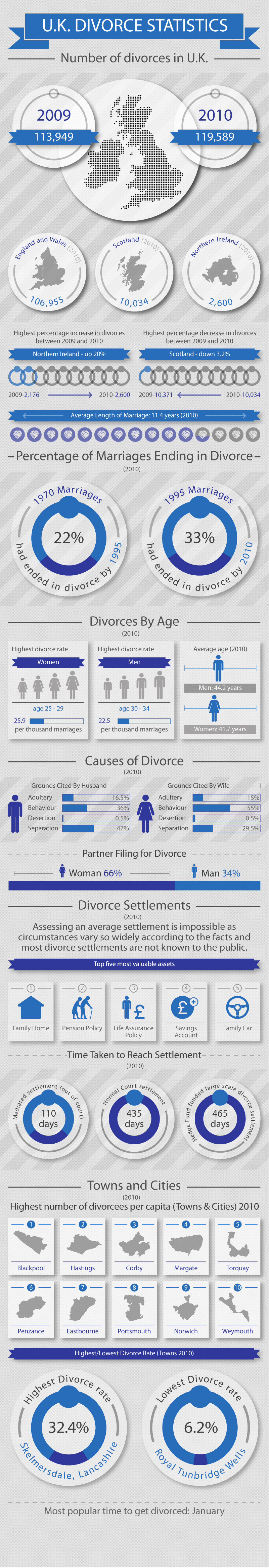 UK Divorce Statistics Infographic