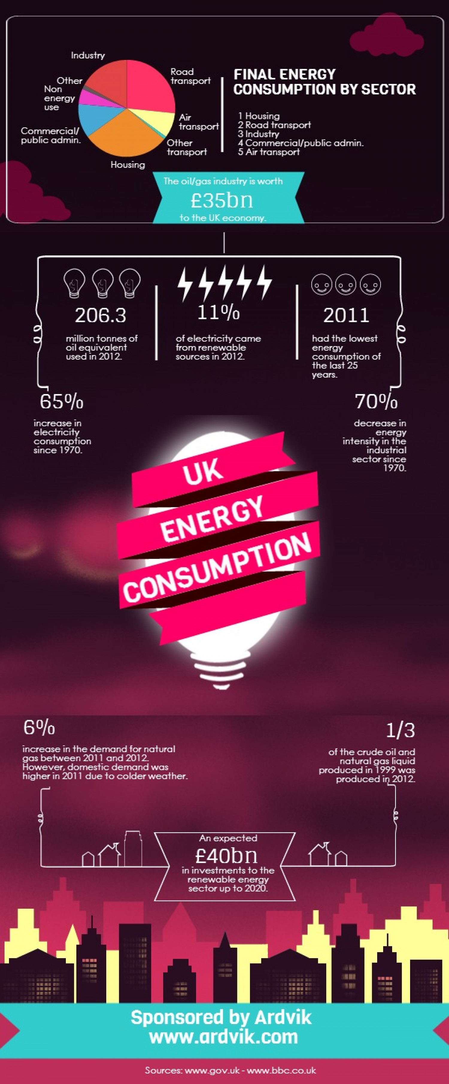 UK Energy Consumption Infographic