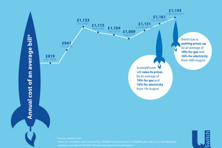 UK Energy Price Rises Infographic