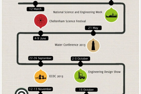 UK Engineering Events 2013 Infographic