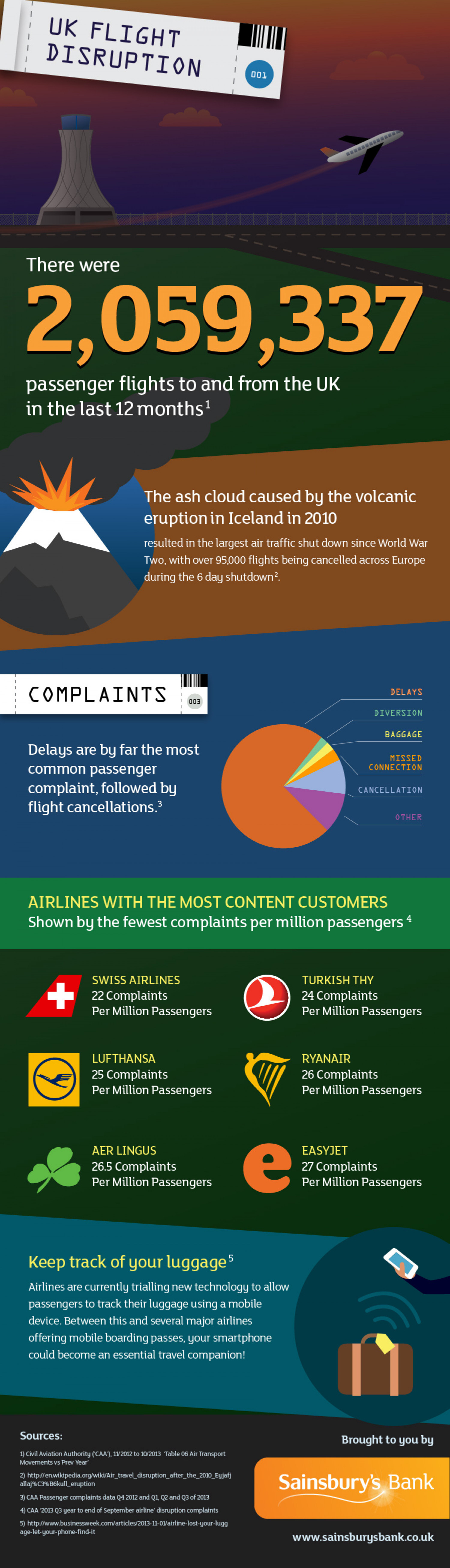 UK Flight Disruption Infographic