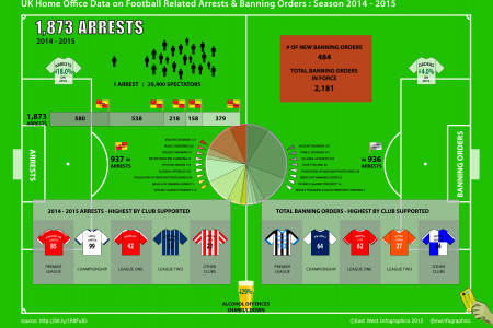 UK Football Arrests Infographic, 2014 - 2015 Season, Home Office Data Infographic