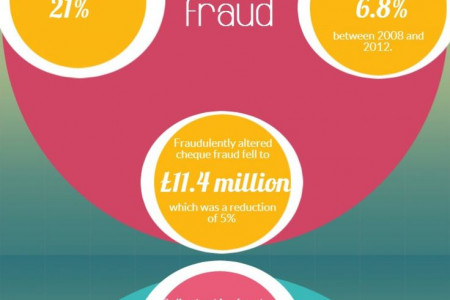 UK Fraud: Trends and Statistics Infographic