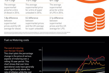 UK Fuel Trends Infographic