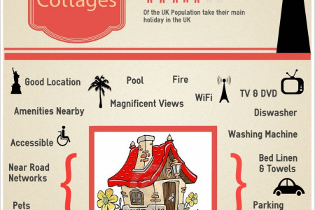 UK Holiday Cottages: Must Have Features Infographic