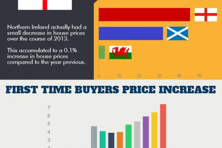 UK House Prices Infographic