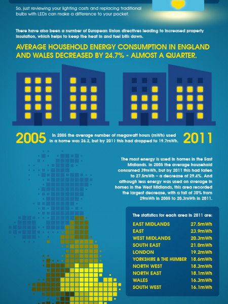 UK Household Energy Consumption Falls Infographic