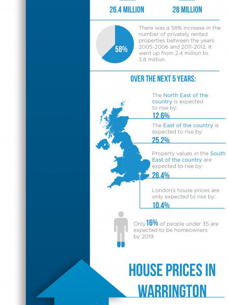 UK Housing Market Stats Infographic