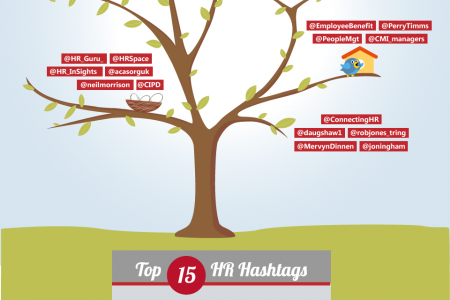 UK HR Twitter trends 2012 from Cezanne Infographic