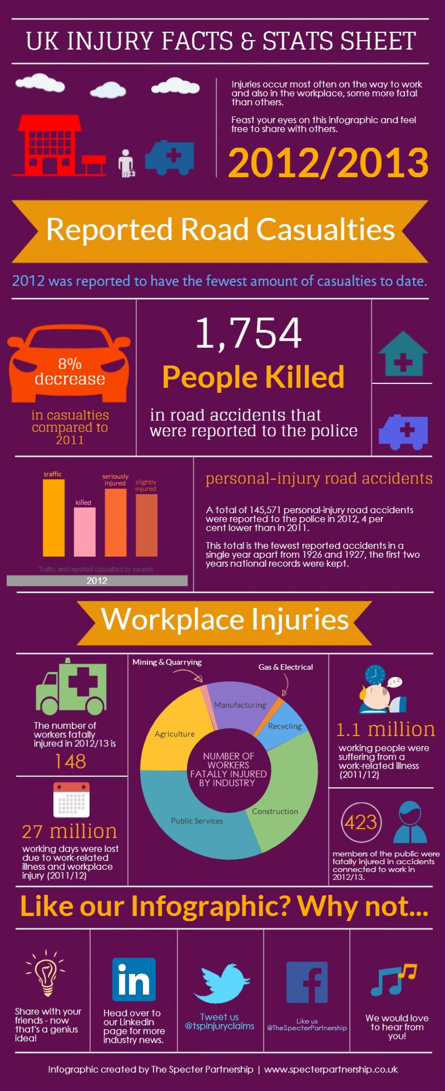 UK Injury Facts & Stats Sheet Infographic