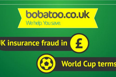 UK Insurance Fraud in World Cup terms Infographic