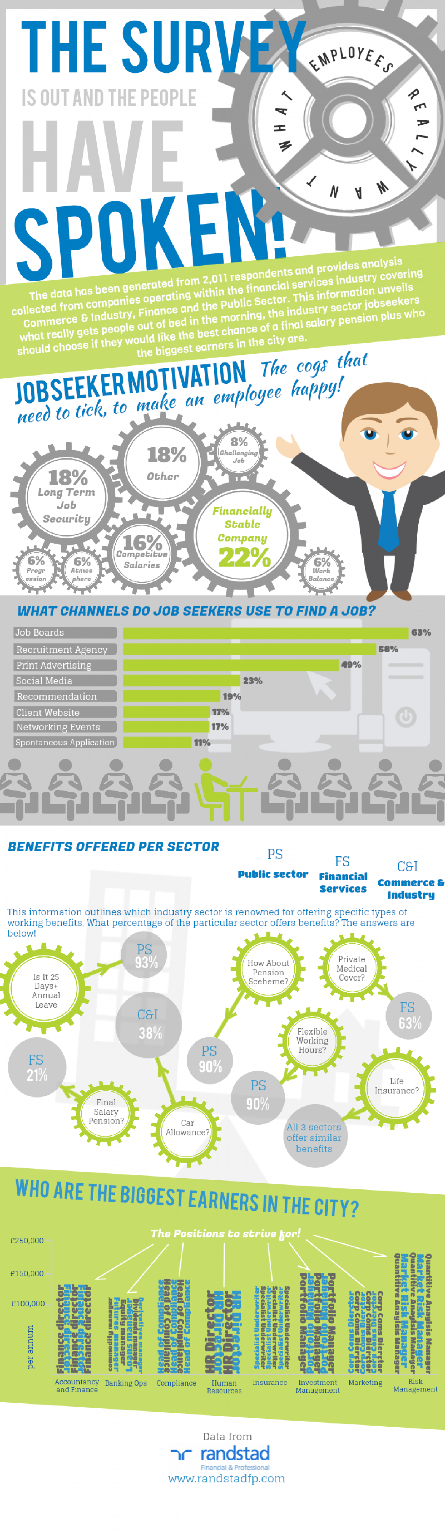 UK Job Benefits by Sector Infographic