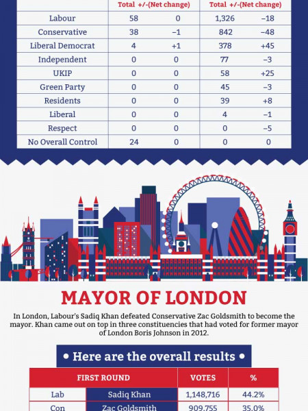 UK Local Election 2016 Infographic