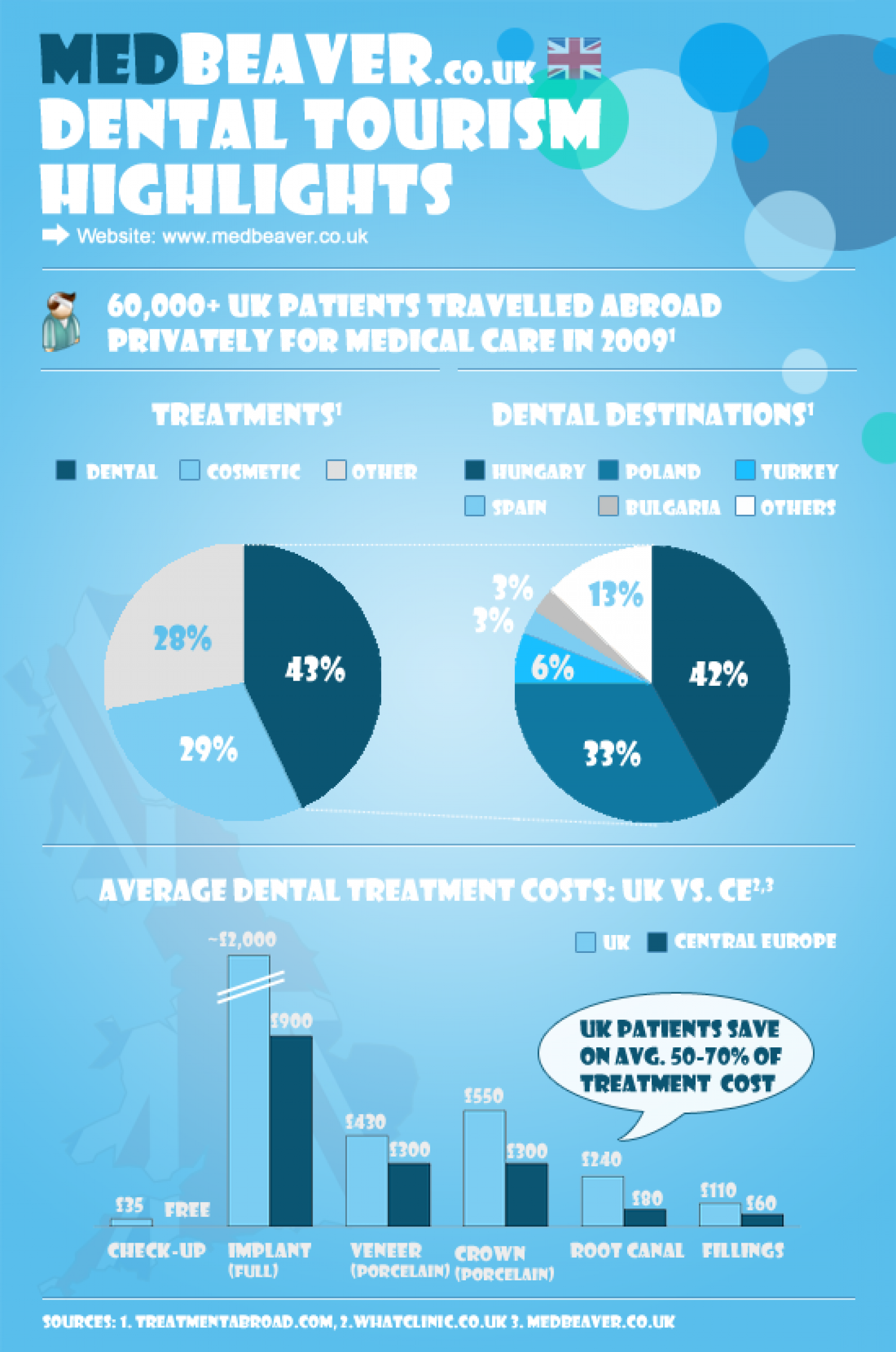UK medical tourism statistics Infographic