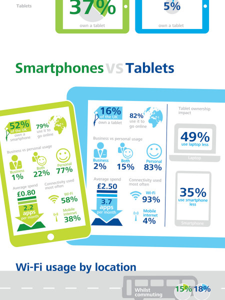 UK Mobile Consumer Survey 2012 Infographic