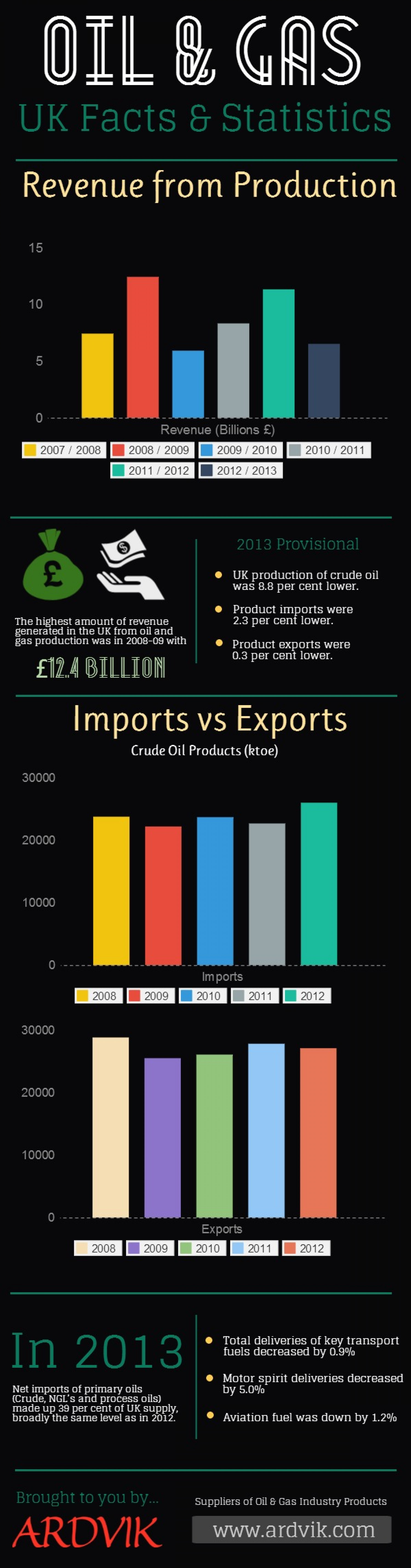 UK Oil & Gas Statistics Infographic