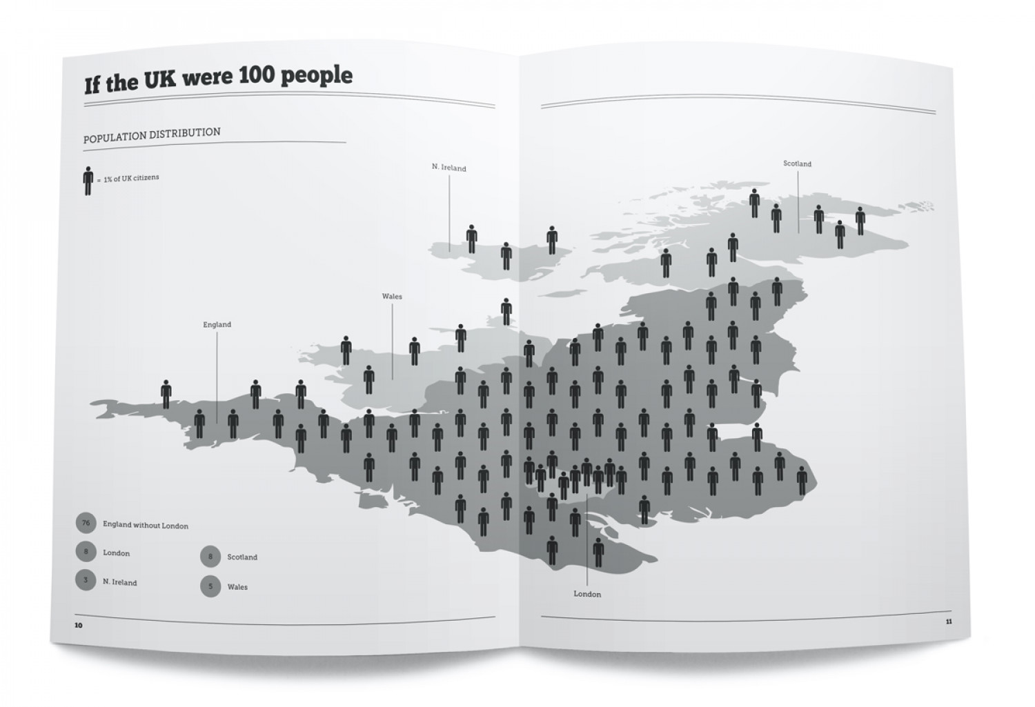 UK Population Distribution: Britistics Infographic