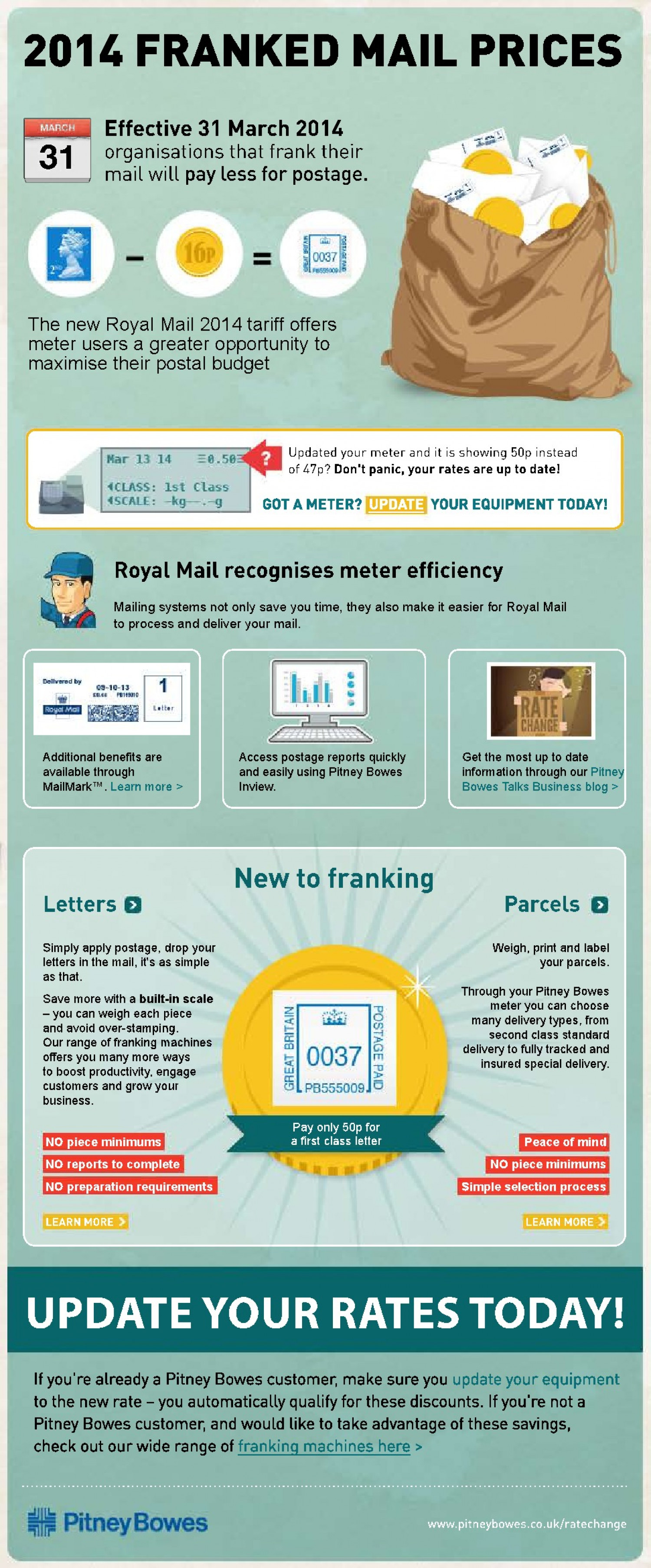 2014 Franked Mail Prices Infographic