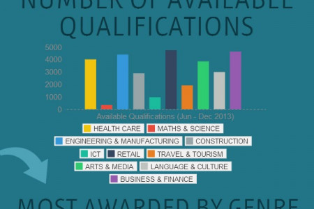 UK Qualifications: What Are The Facts? Infographic