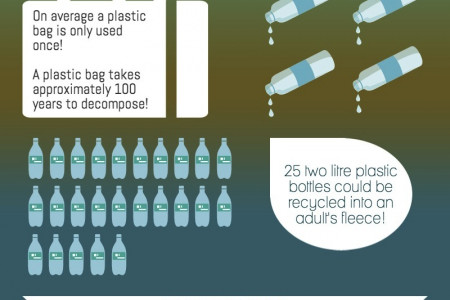 UK Recycling Facts Infographic