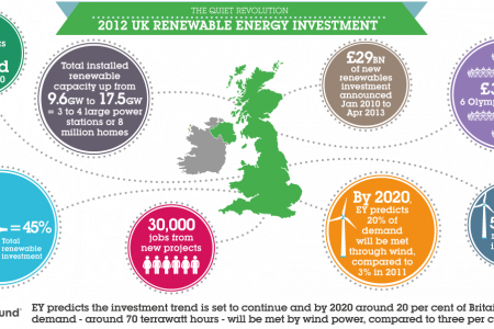 UK renewable energy investment Infographic