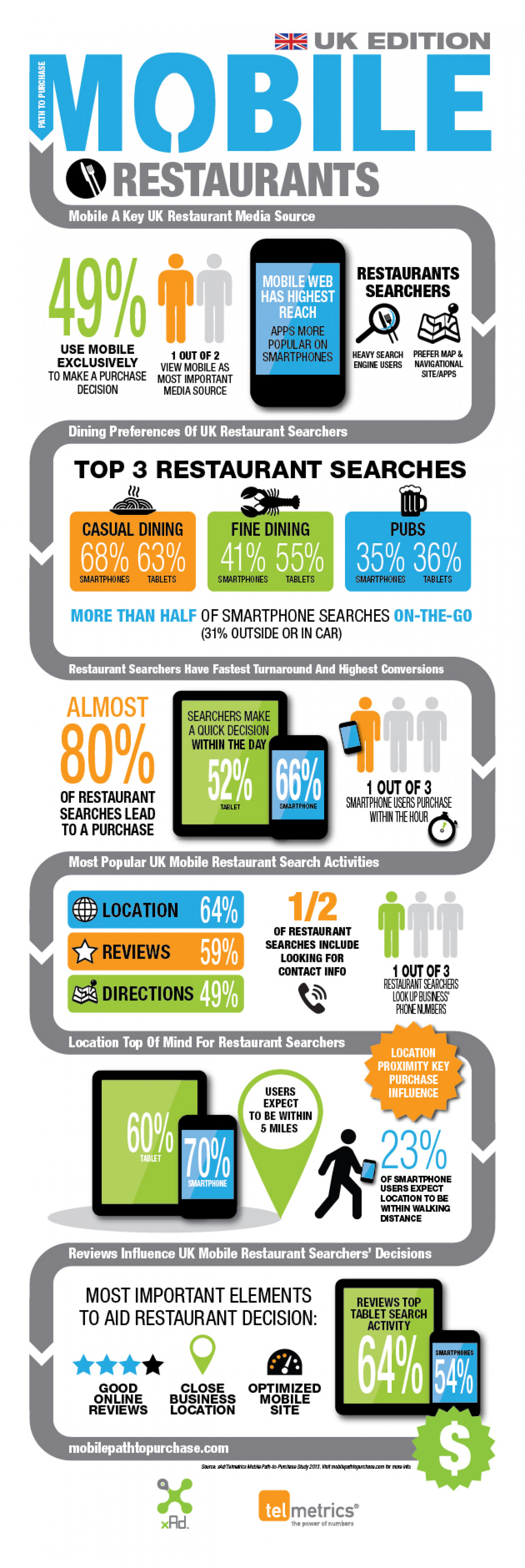 UK Restaurant Searches - Mobile Path-To-Purchase Infographic