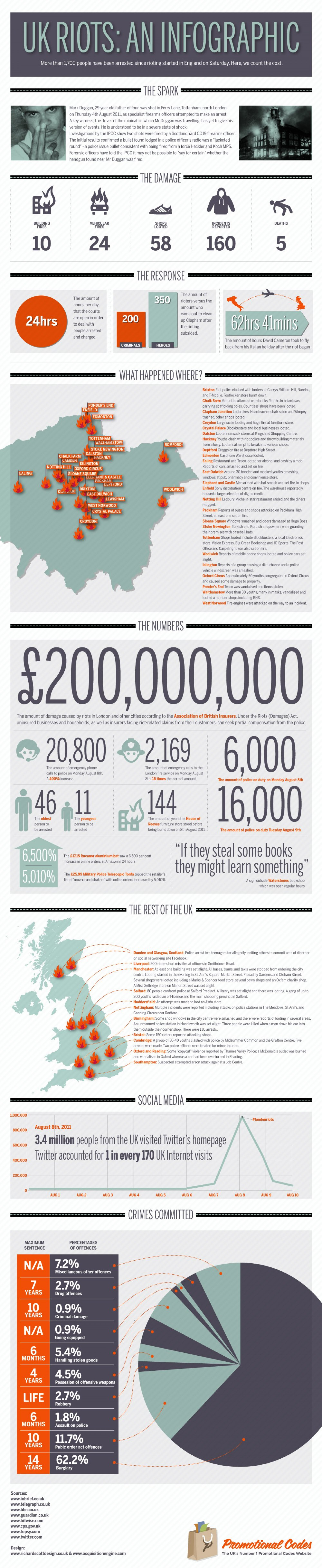 UK Riots an infographic  Infographic