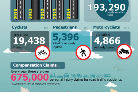 UK road deaths increased by 3% Infographic