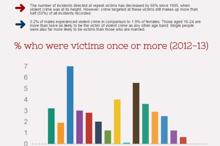 UK Serious Crime Statistics Infographic