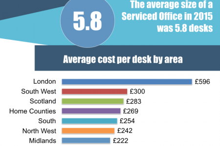 UK Serviced Office Market Statistics 2015 Infographic