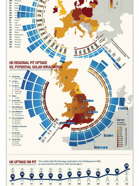 UK Solar Potential Data Visualisation Infographic