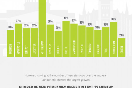 UK Start-Up Growth by City Infographic