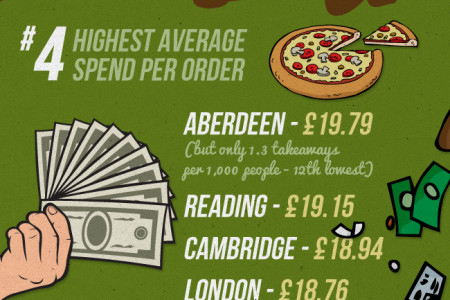 Uk Takeaway Trends Infographic