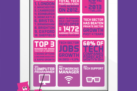 UK Tech Sector Employment Figures 2013/2014 Infographic