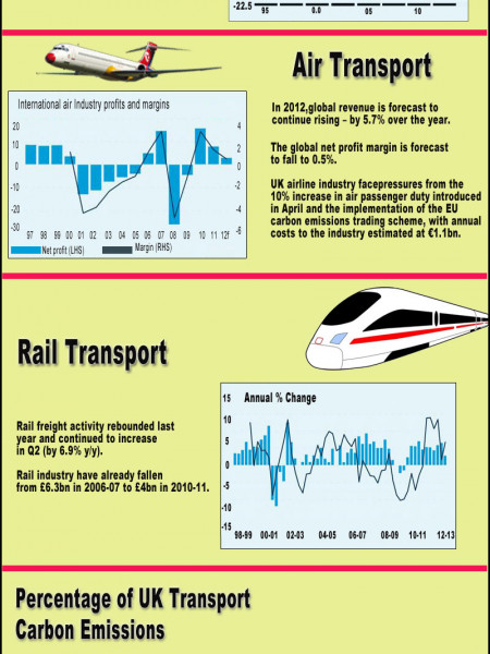 UK Transportation & Logistics Statistics Infographic