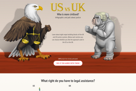 UK vs US - Who is More Civilised? Infographic