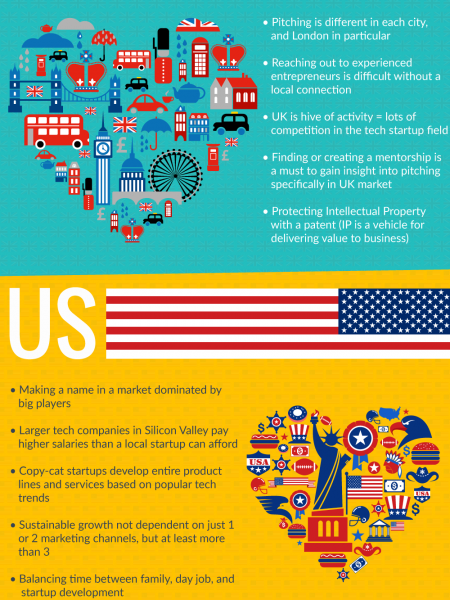 UK vs US: Challenges Every Startup Entrepreneur Faces  Infographic